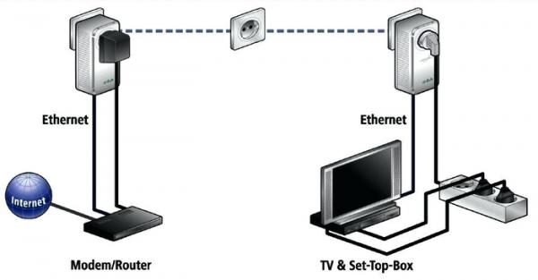 Интернет из электрической розетки