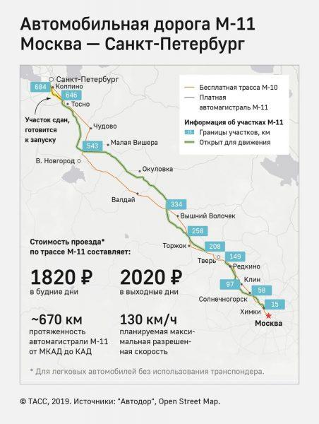 Платная дорога Москва - Санкт Петербург будет открыта 27.11.2019