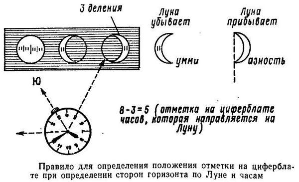orientirovanie-na-mestnosti-bez-karty-s-pomoshh-yu-kompasa-chasov-i-solntsa