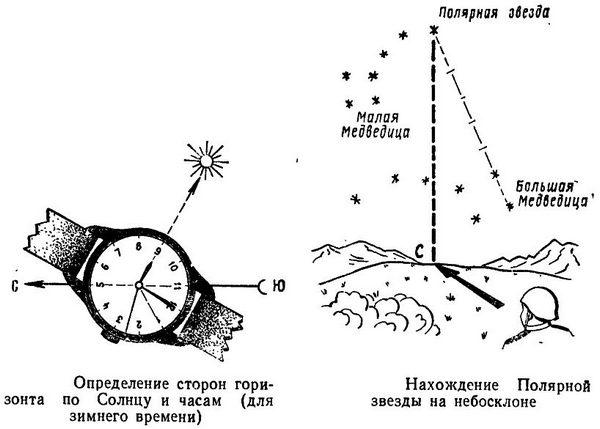 pri-otsutstvii-kompasa-storony-sveta-mozhno-opredelit-sleduyushhim-obrazom
